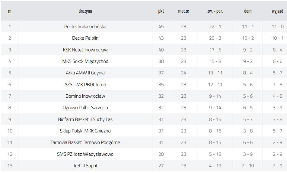 Sezon-2018_2019-tabela-ligowa-2-liga-PZKosz-po-26-kolejce