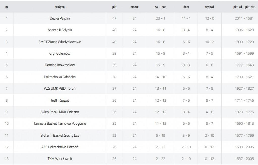 Sezon 2016_2017 tabela ligowa 2 liga PZKosz grA po 26 kolejce